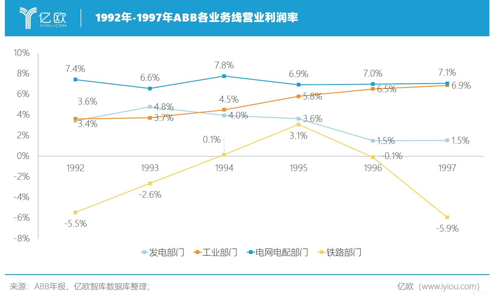 亿欧智库:1992年-1997年ABB各业务线营业利润率