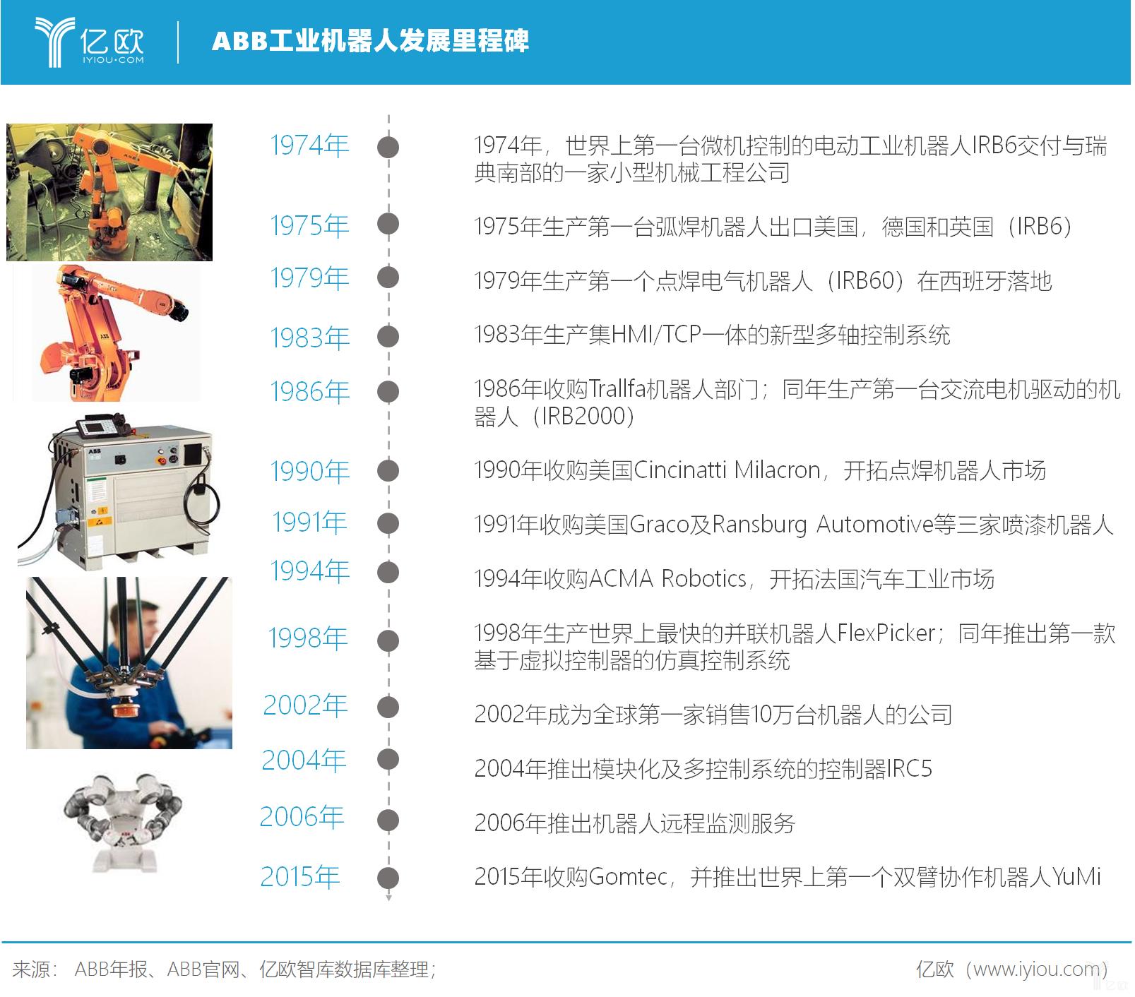 亿欧智库:ABB工业机器人发展里程碑