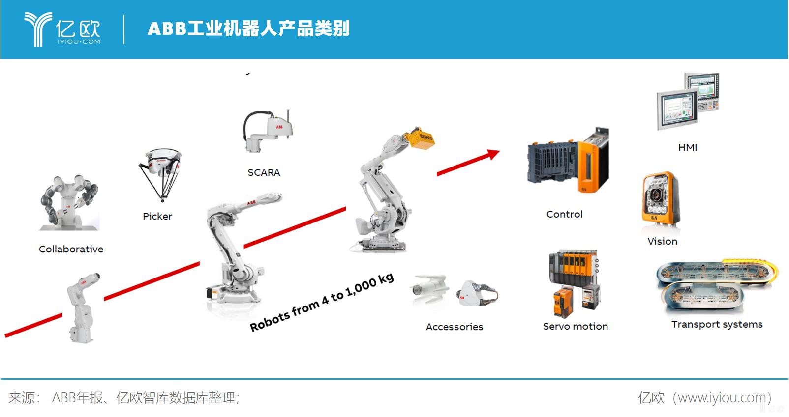 亿欧智库:ABB工业机器人产品类别