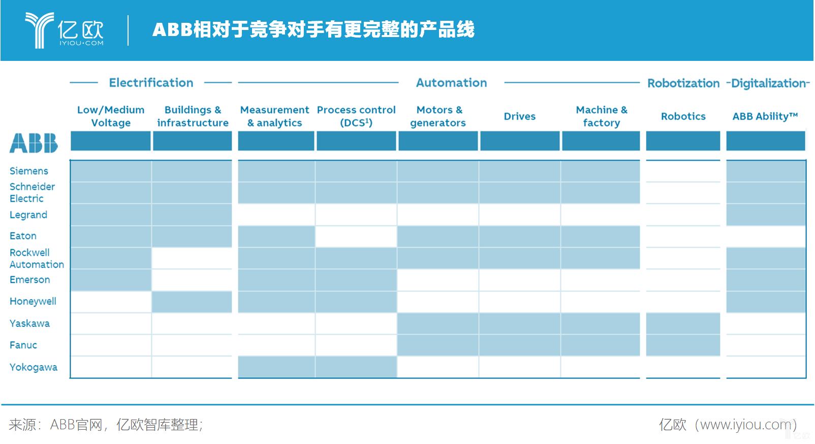 亿欧智库:ABB相对于竞争对手有更完整的产品线ABB相对于竞争对手有更完整的产品线