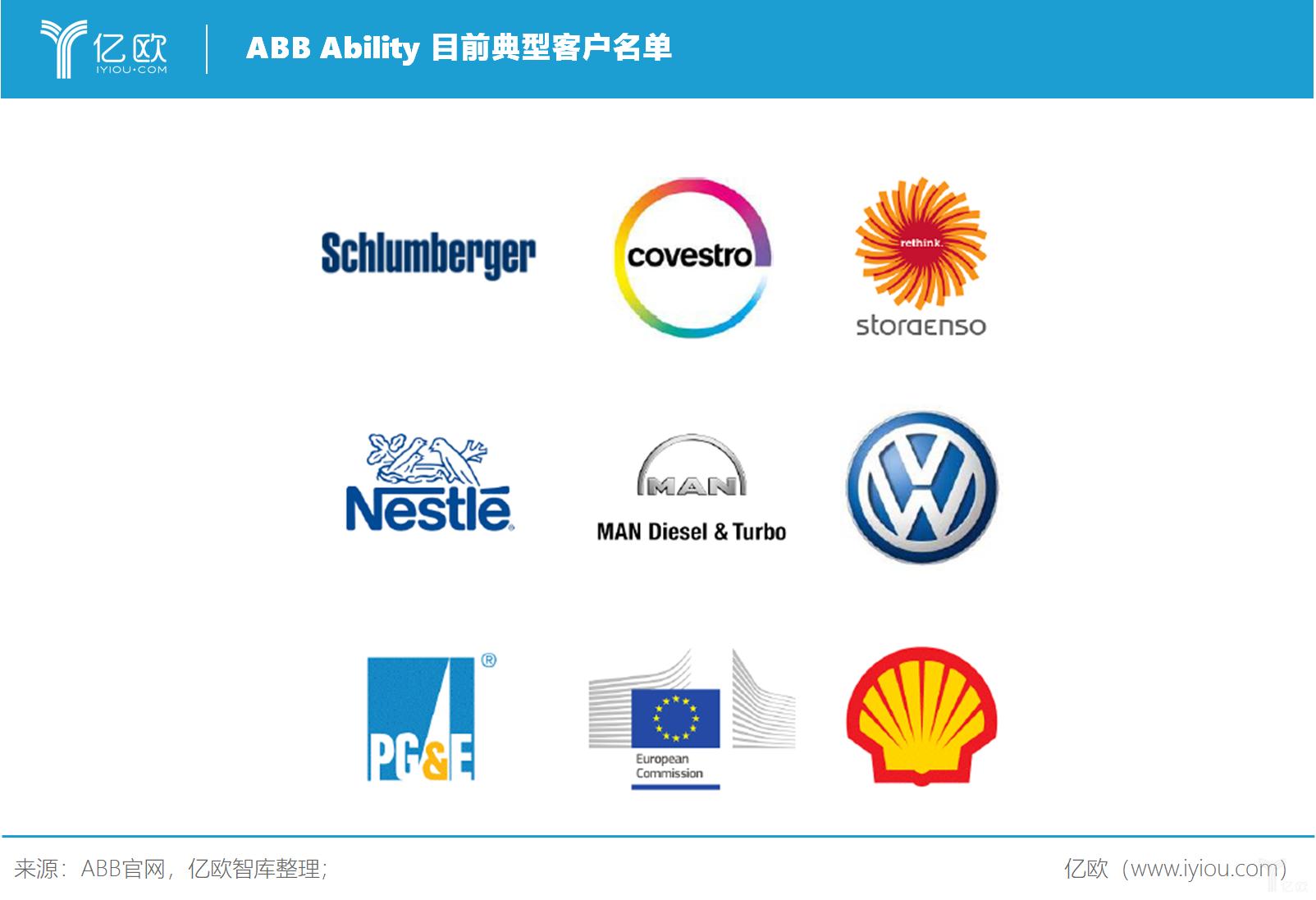 亿欧智库:ABB Ability 目前典型客户名单
