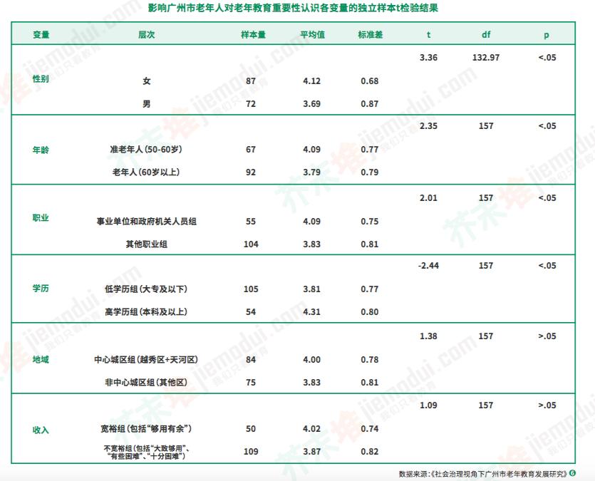 影响广州市老年人对老年教育重要性认识各变量的独立样本t检验结果