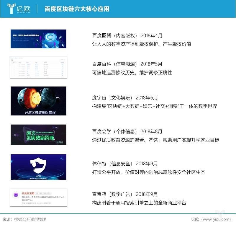 亿欧智库:百度区块链六大核心应用