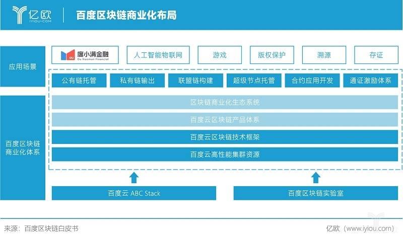 亿欧智库:百度区块链商业化布局