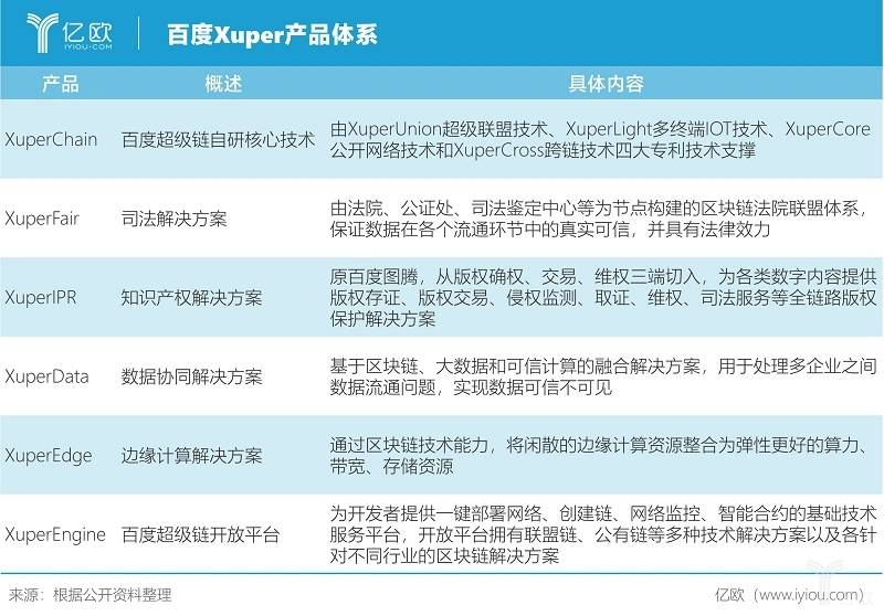 亿欧智库:百度Xuper产品体系