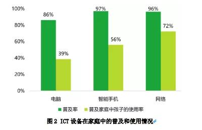 ICT设备在家庭中的普及和使用情况