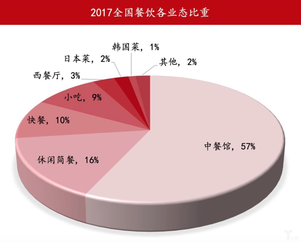 亿欧智库:2017中国餐饮业态餐饮业态