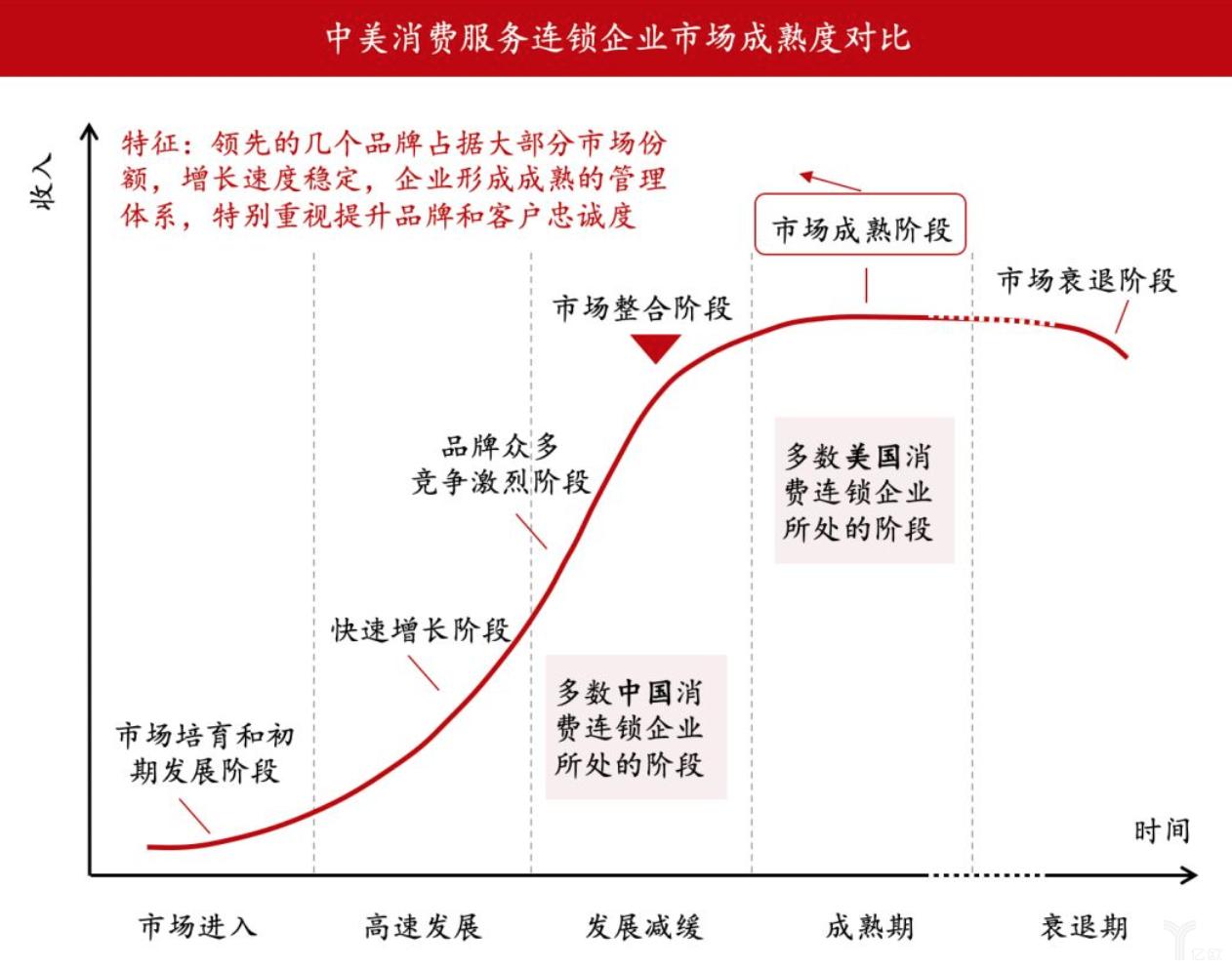 亿欧智库:中美消费服务对比