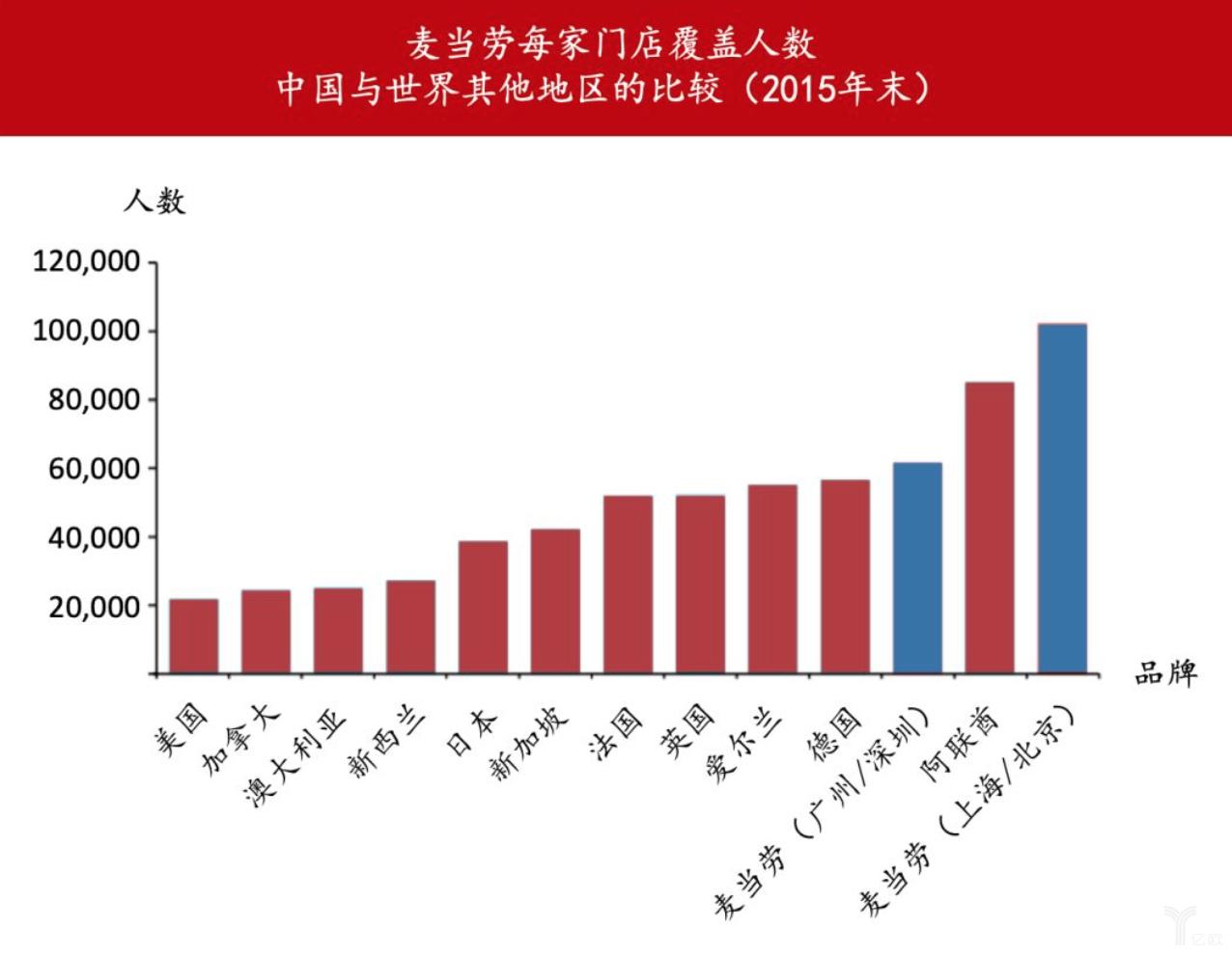 亿欧智库:全球麦当劳覆盖人数比较