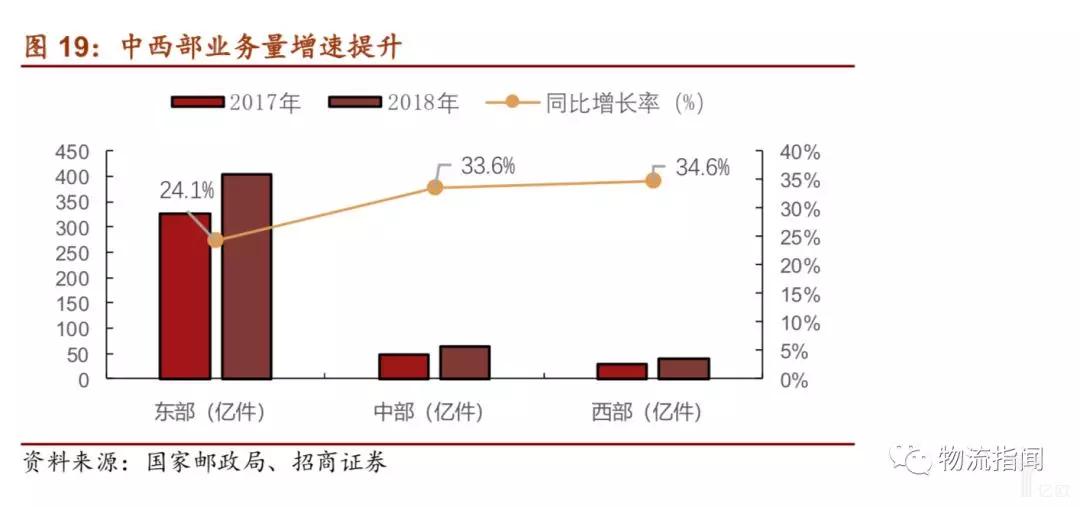 中西部业务量增速提升