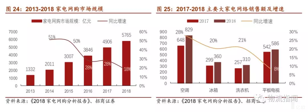 家电网购市场规模