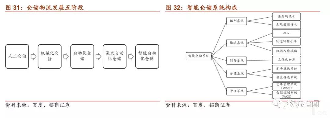 仓储物流发展五阶段