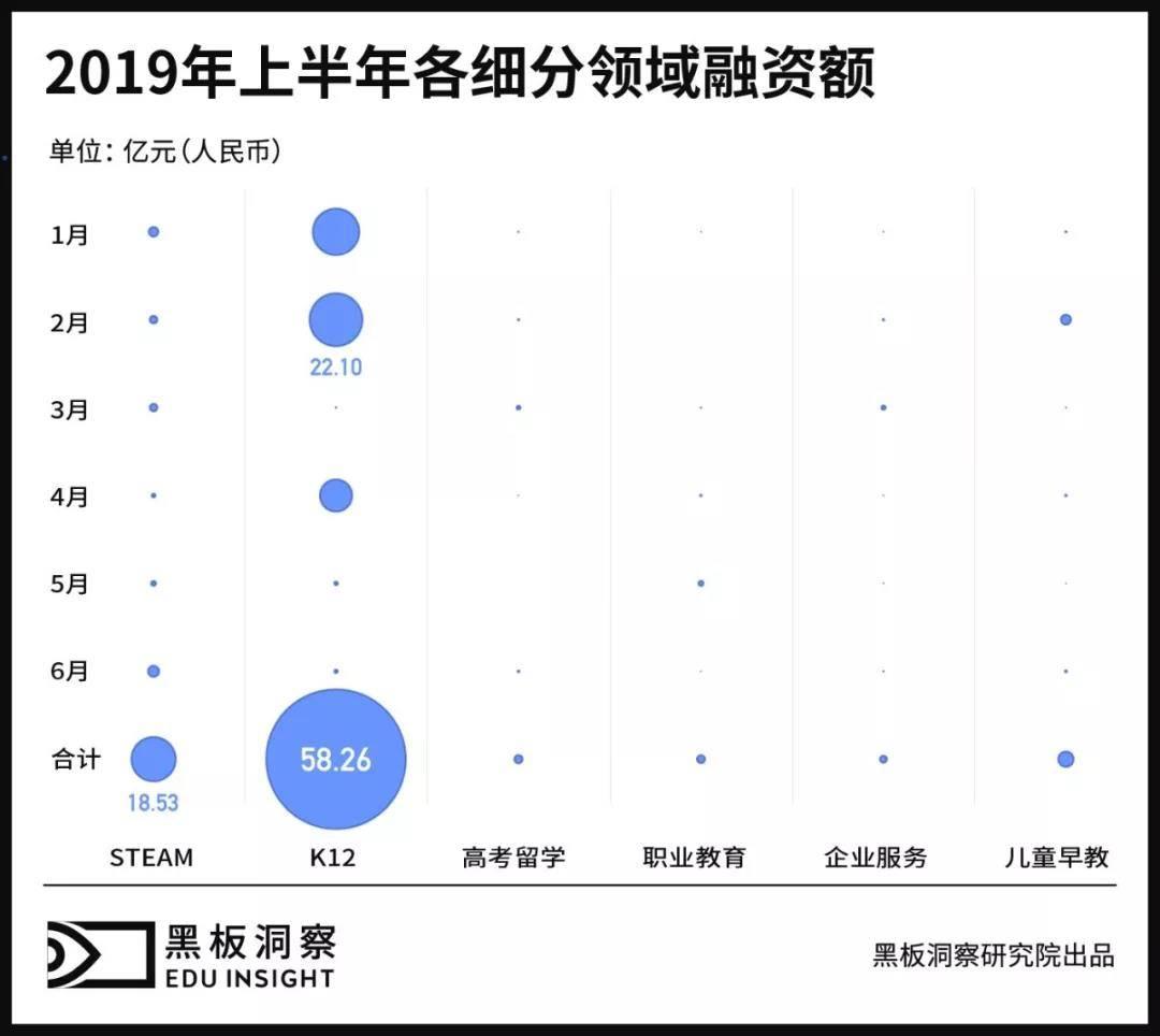 2019上半年中国教育行业融资风向报告,创投圈的钱都去哪了