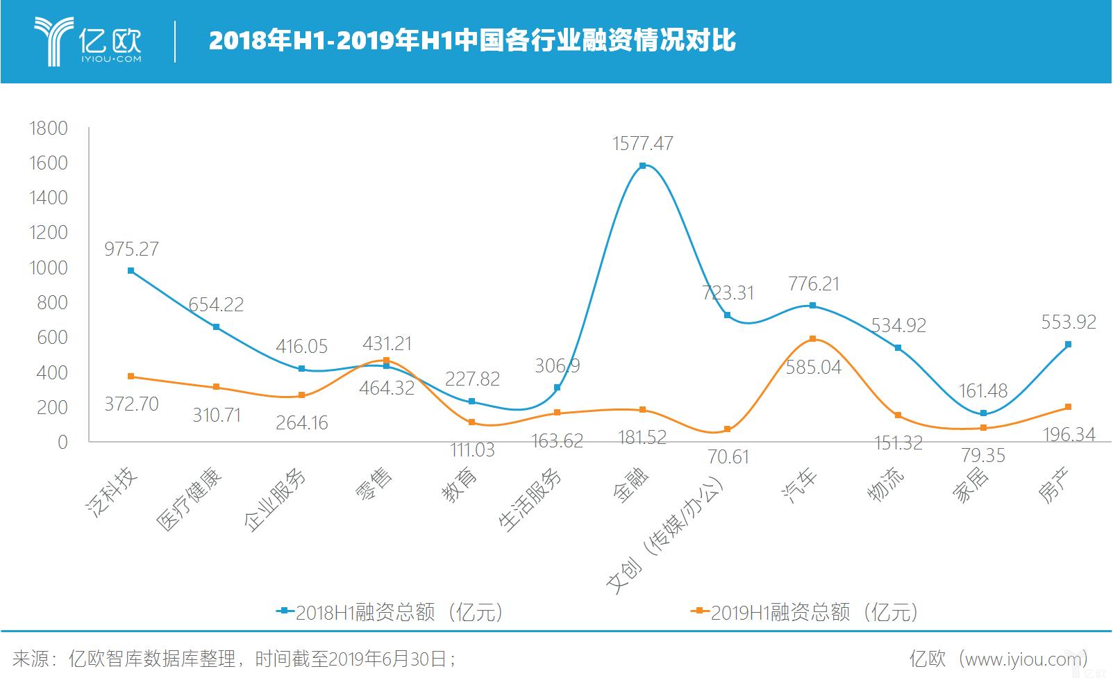2018年H1-2019年H1中国各行业融资情况对比