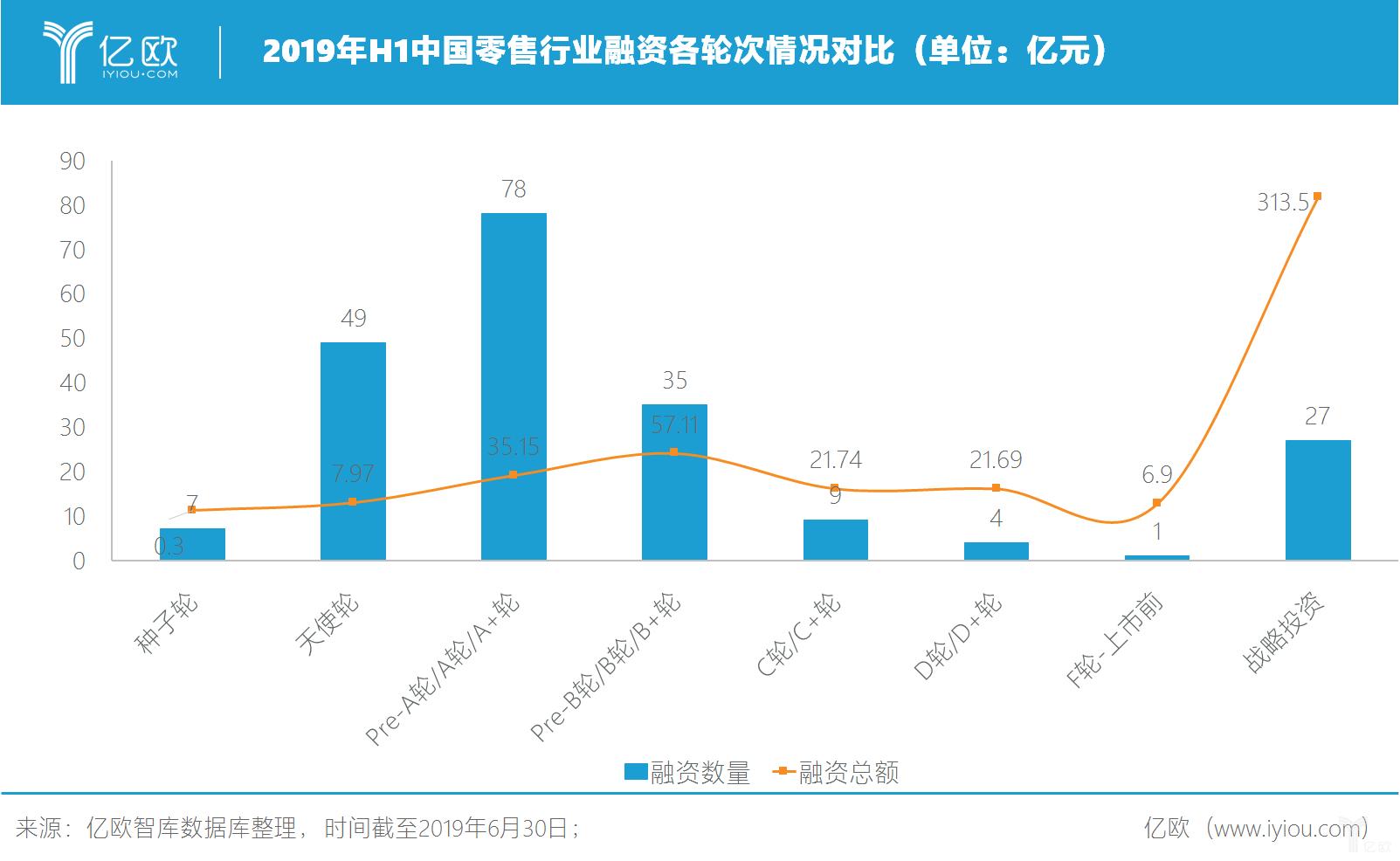 2019年H1中国零售行业融资各轮次情况对比(单位:亿元)