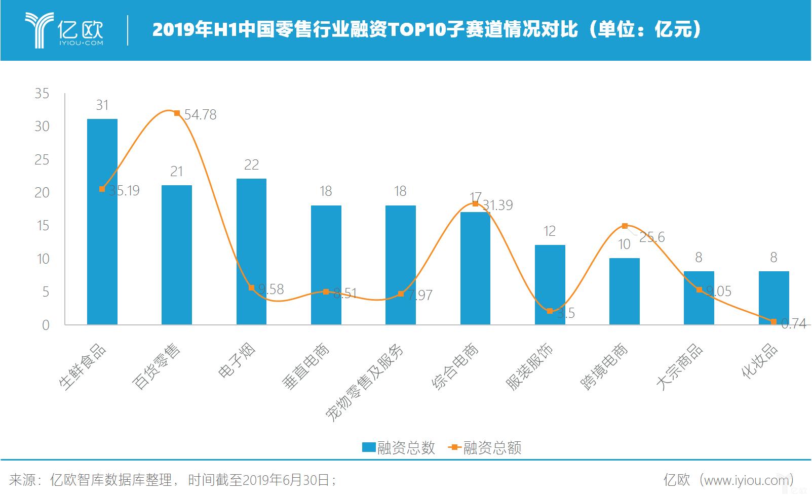 2019年H1中国零售行业融资TOP10子赛道情况对比(单位:亿元)