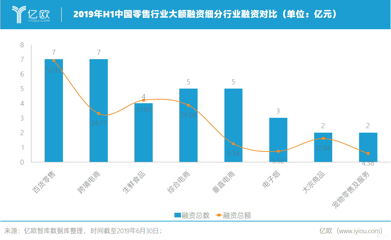 2019年H1中国零售行业大额融资细分行业融资对比(单位:亿元)