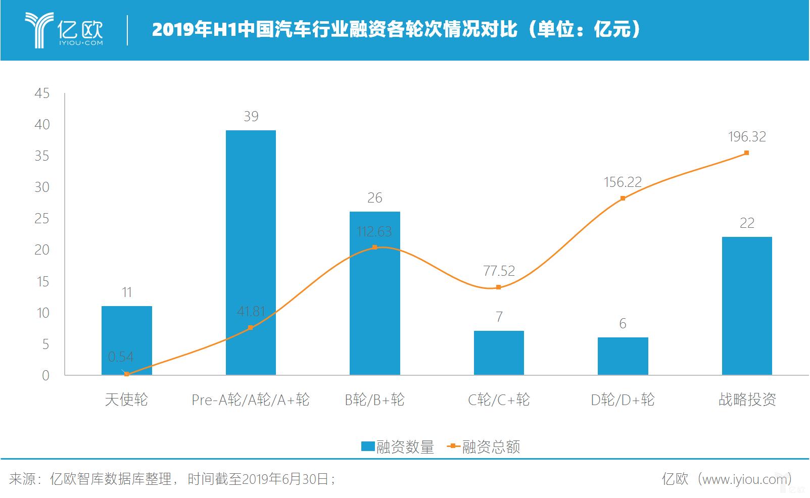 2019年H1中国汽车行业融资各轮次情况对比(单位:亿元)