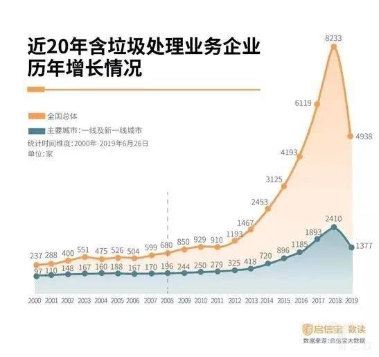 财经车天下:近20年含垃圾处理业务企业历年增长情况