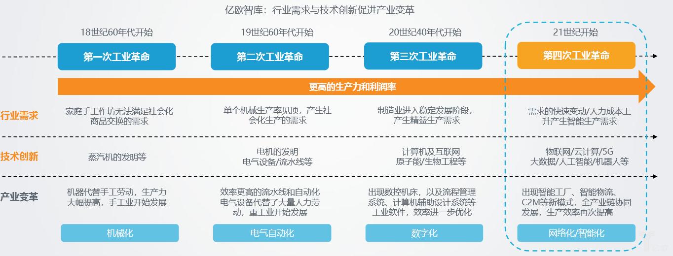 亿欧智库:行业需求与技术创新促进产业变革