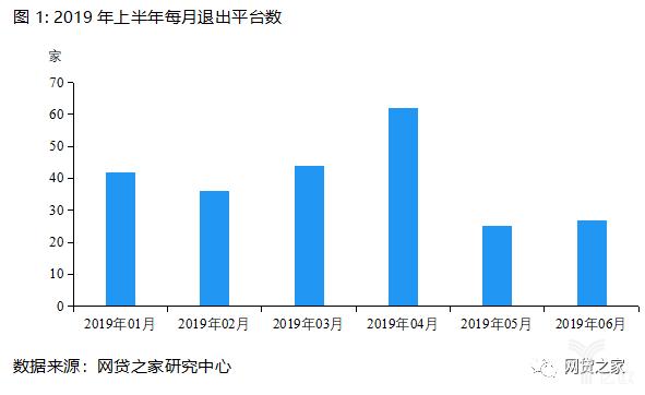 2019年上半年每月推出平台数.jpg