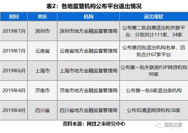 各地监管机构公布平台退出情况.jpg
