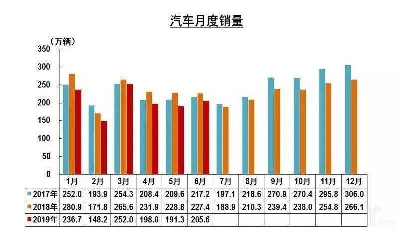中汽协汽车销量统计:2019年持续下滑