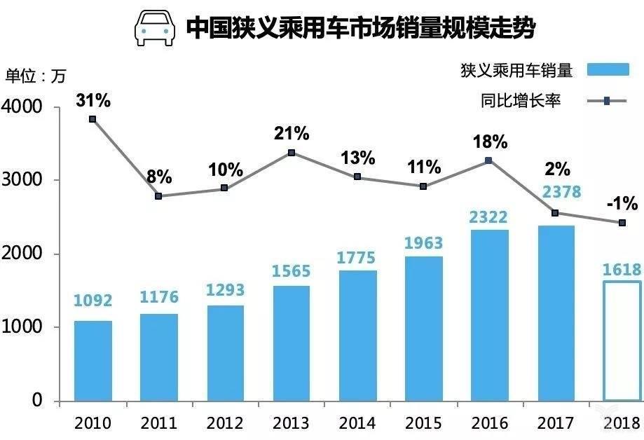 中国狭义乘用车市场销量规模走势