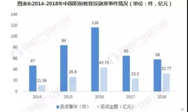 2014-2018年中国职前教育投融事件情况(单位:件,亿元)