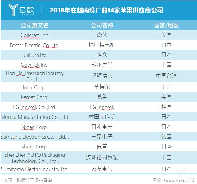 2018年在越南设厂的14家苹果供应商公司