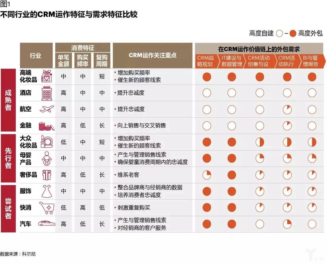 不同行业CRM运作特征与需求特征比较