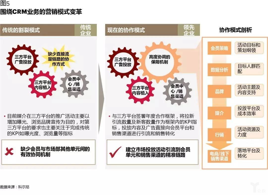 围绕CRM业务的营销模式变革