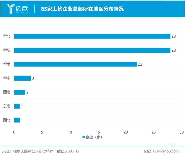 85家上榜企业总部所在地区分布情况.png