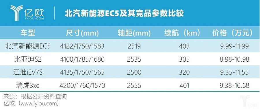 北汽新能源EC5及其竞品参数比较