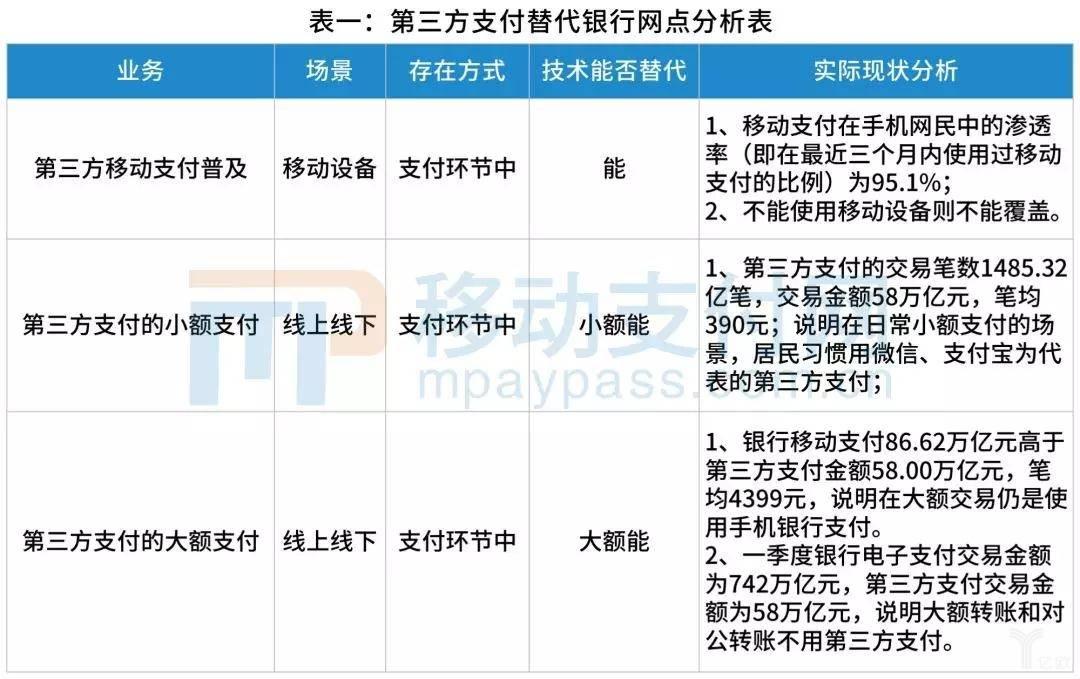 第三方支付替代银行网点分析表