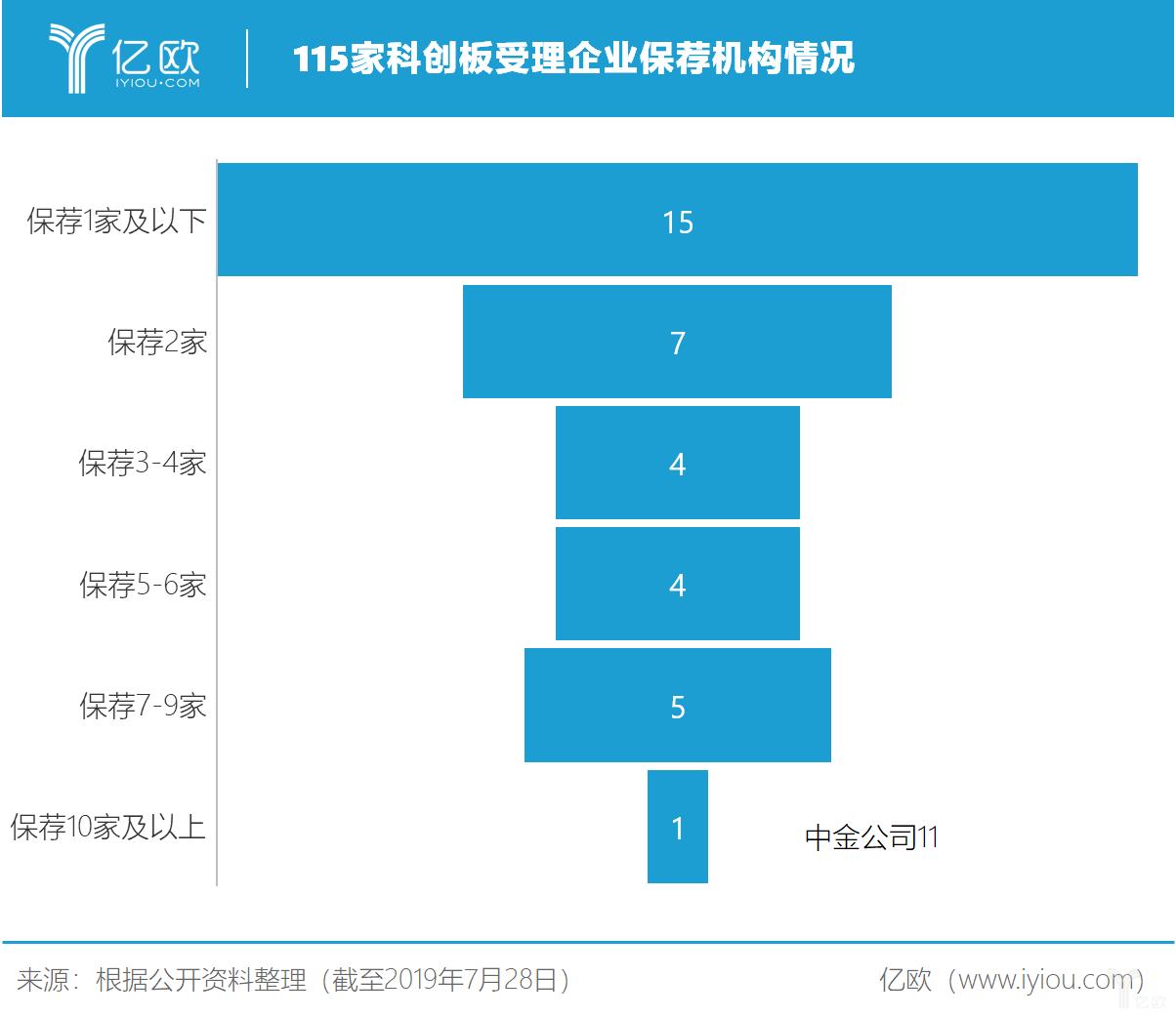 亿欧智库:115家科创板受理企业保荐机构情况