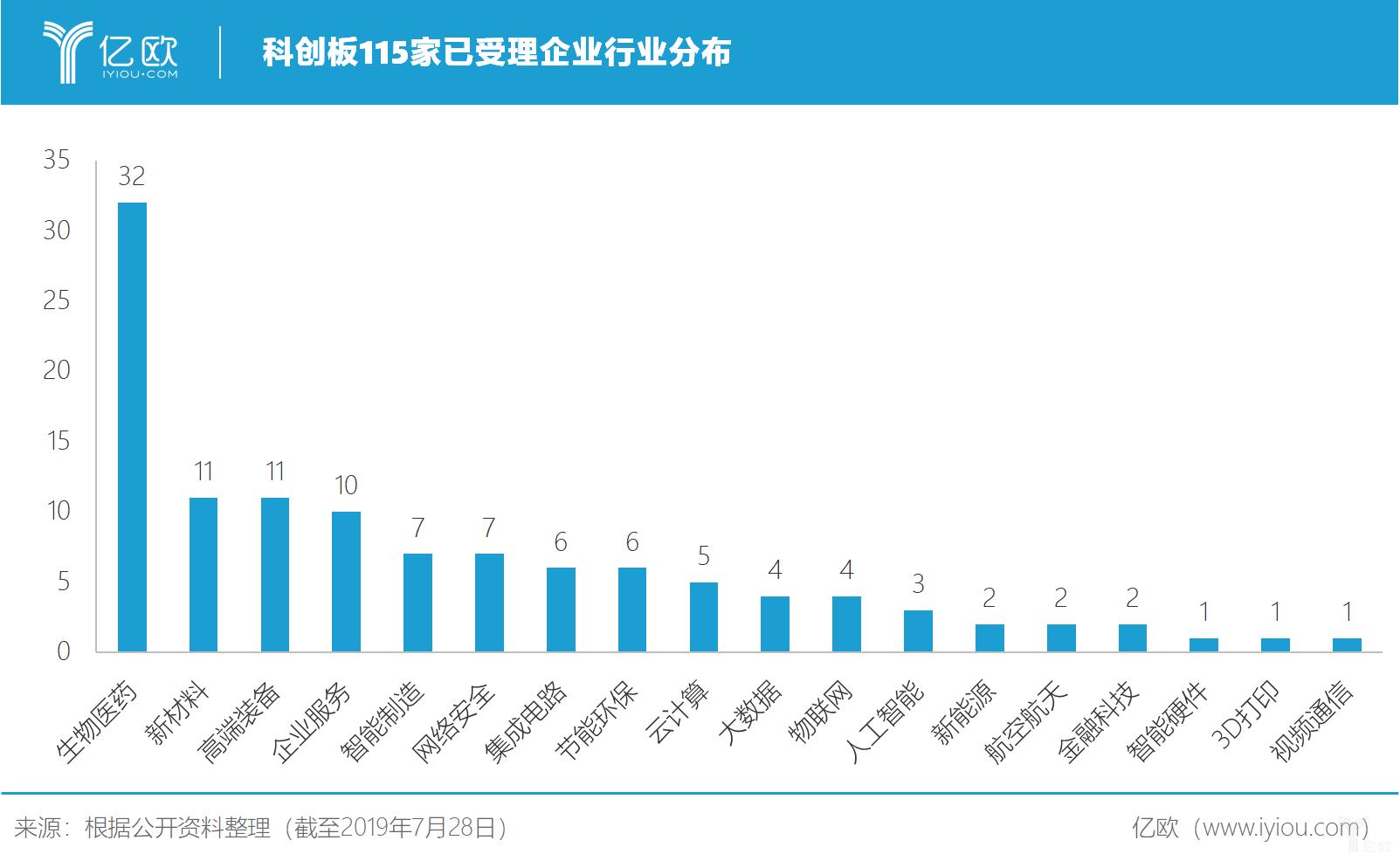 亿欧智库:科创板115家已受理企业行业分布