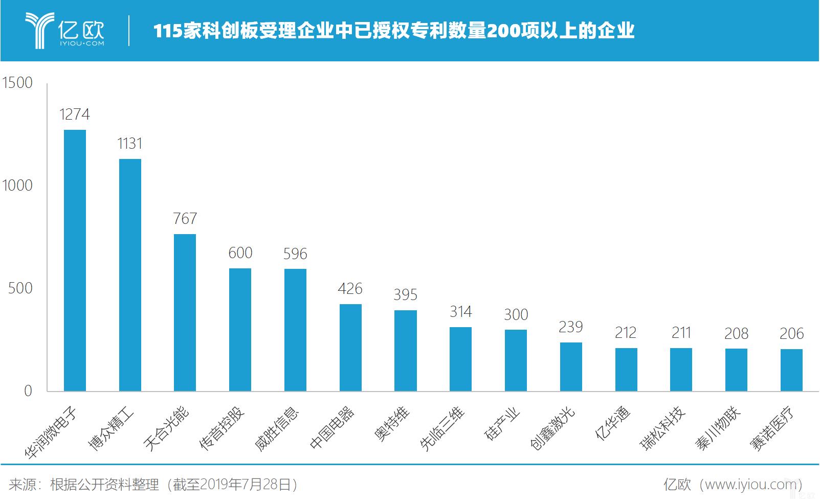 亿欧智库:115家科创板受理企业中已授权专利数量200项以上的企业
