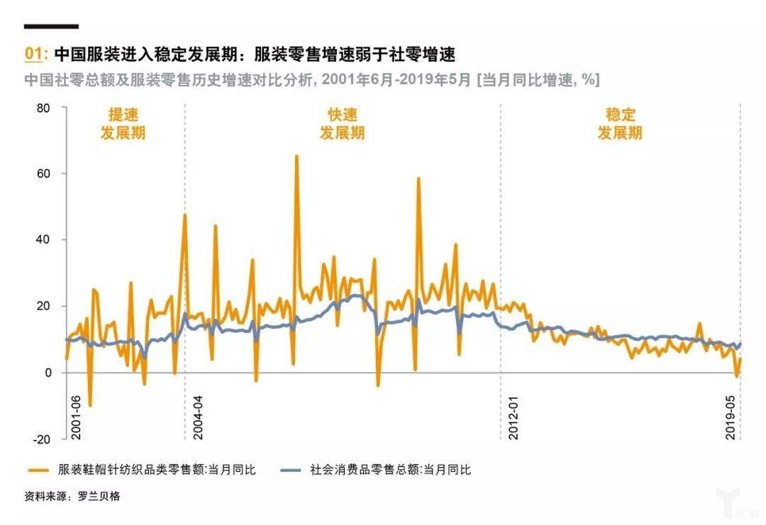 亿欧智库:中国服装进入稳定发展期