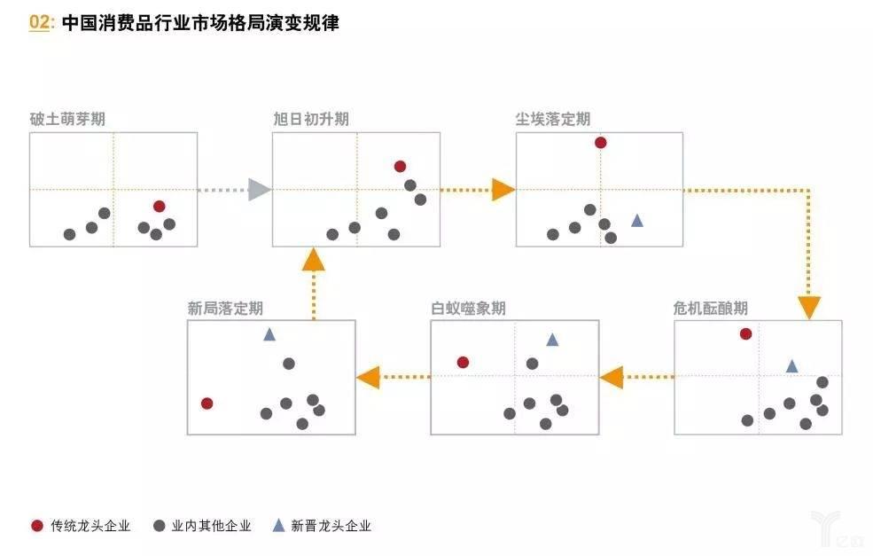 中国消费品行业市场格局演变规律