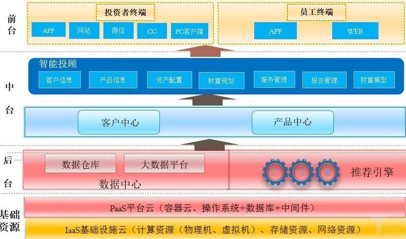 亿欧智库:智能投顾应用技术架构