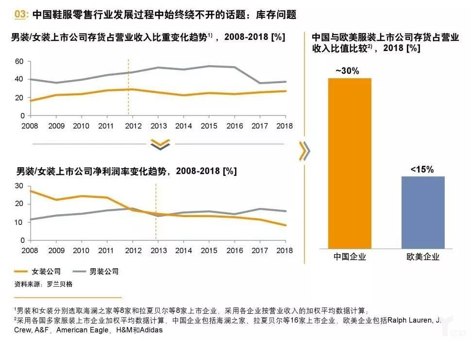 中国鞋服零售行业库存问题