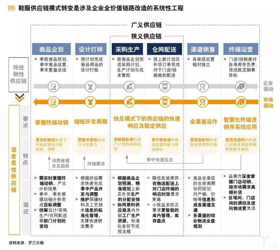 亿欧智库:鞋服供应链模式转变的系统工程