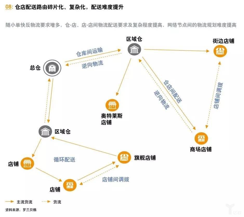 亿欧智库:仓店配送环节的智慧化