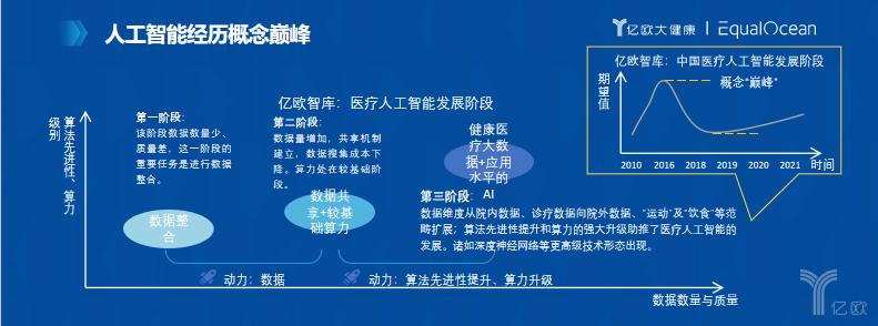 <b>亿欧由天宇:《2019中国医疗人工智能市场研究报告》发布与解读</b>