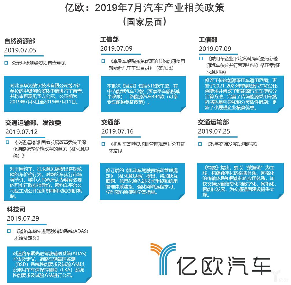 亿欧:2019年7月汽车产业相关政策 (国家层面)