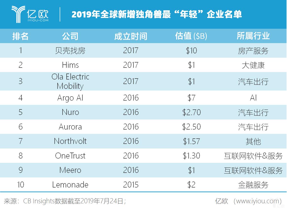 """2019年全球新增独角兽最""""年轻""""企业名单"""