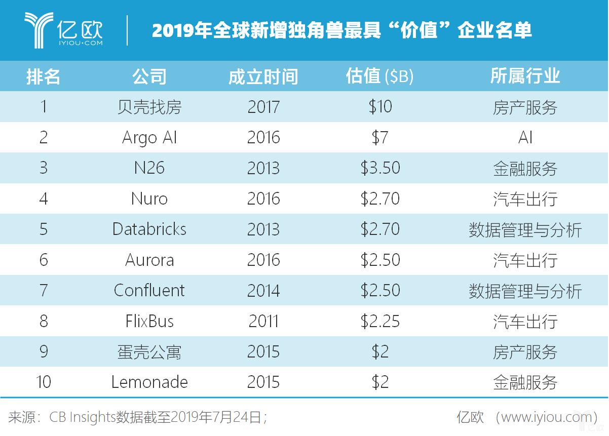 """2019年全球新增独角兽最具""""价值""""企业名单"""