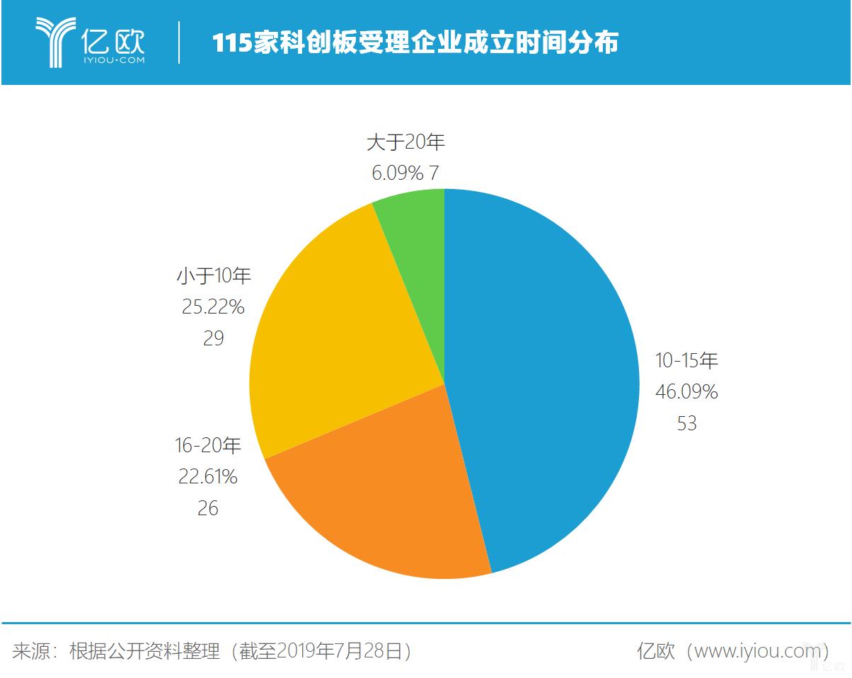 亿欧智库:115家科创板受理企业成立时间分布