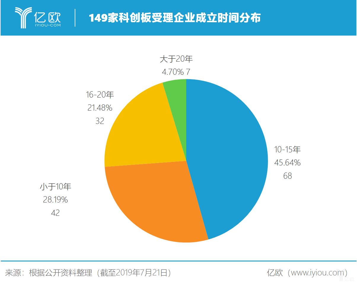 亿欧智库:149家科创板受理企业成立时间分布